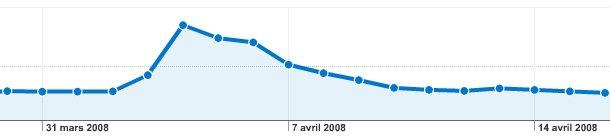 La Foule des grands jours [Archive blog]