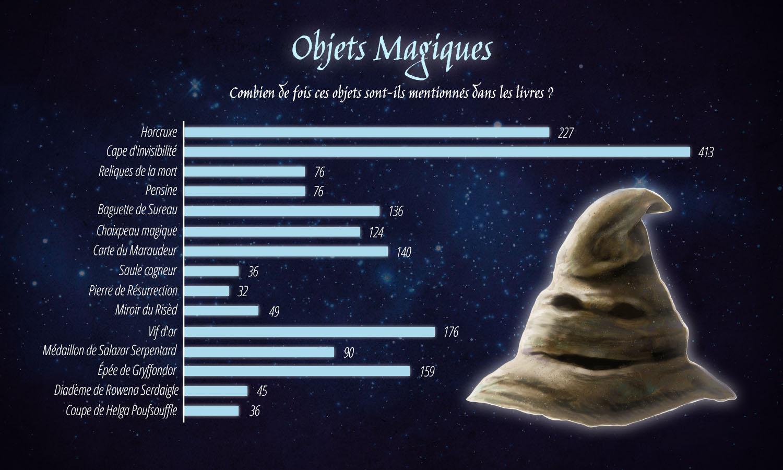 Infographies Harry Potter pour les 20 ans de la saga !
