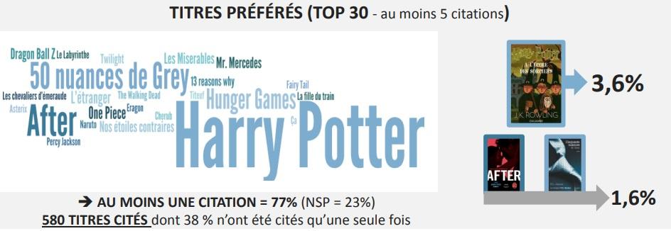 Harry Potter, livre préféré des 15-25 ans