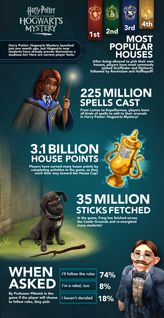 hogwarts-mystery-infographic-527x1024.png