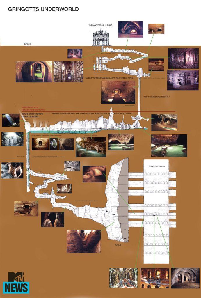 Plan des souterrains de Gringotts