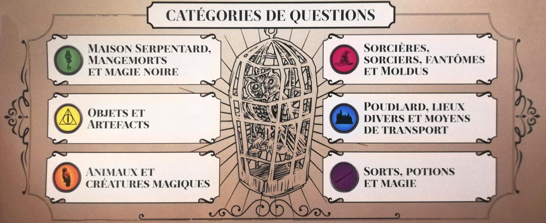 Les 6 catégories du Trivial Pursuit Harry Potter Deluxe de Winning Moves